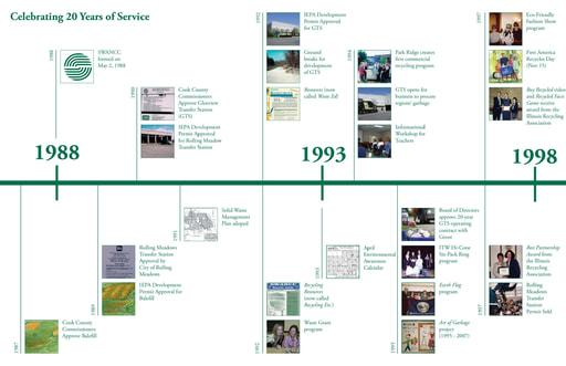 SWANCC 20 Year Timeline